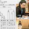 第30期竜王戦 決勝トーナメント 松尾八段が挑戦者決定戦に進出