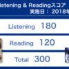 第232回TOEIC® Listening & Reading Testの結果が出ていたのだが