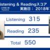 第234回TOEIC® Listening & Reading Testの結果 さらに150ポイントアップ