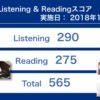 第235回TOEIC® Listening & Reading Testの結果 前回比10%の伸びにとどまる