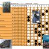 第29回世界コンピュータ将棋選手権 第1日目 やねうら王、一次予選を全勝通過