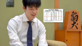 第78期順位戦C級1組 藤井聡太⑦佐々木勇気⑦石井健太郎⑤が6連勝
