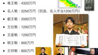 史上4人目の「竜王・名人」豊島将之は、今年度の最優秀棋士に選ばれるのか、だと?