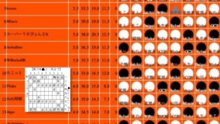 世界コンピュータ将棋選手権はオンライン大会にて健在!初日はDaigorilla∞がトップ通過
