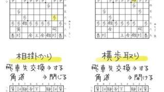 ゼロから始める将棋研究所