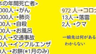 日本の年間死亡者数(2020年6月29日現在)
