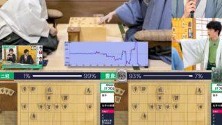 藤井聡太二冠に公式戦5戦全勝、豊島将之竜王は真に次期覇者の強大な壁になり得るか!? 2020年度(第41回)将棋日本シリーズ