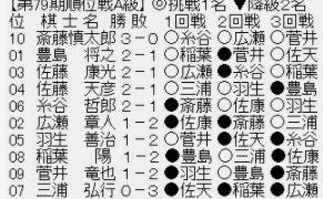 前名人と元名人の戦いは豊島将之竜王・叡王の勝ち 第79期A級順位戦 VS佐藤天彦九段