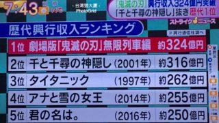 『「鬼滅の刃」無限列車編』の興行収入が324億円を突破し実写作品も含めた国内歴代興行収入ランキング1位になったのは喜ばしいが