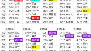 豊島竜王が2年連続賞金1位……過去28年の賞金ランキング一気紹介