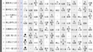 藤井聡太二冠、順位戦歴代単独2位の22連勝達成、通算40勝1敗勝率.976
