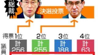 河野太郎、議員票で第3位の惨敗